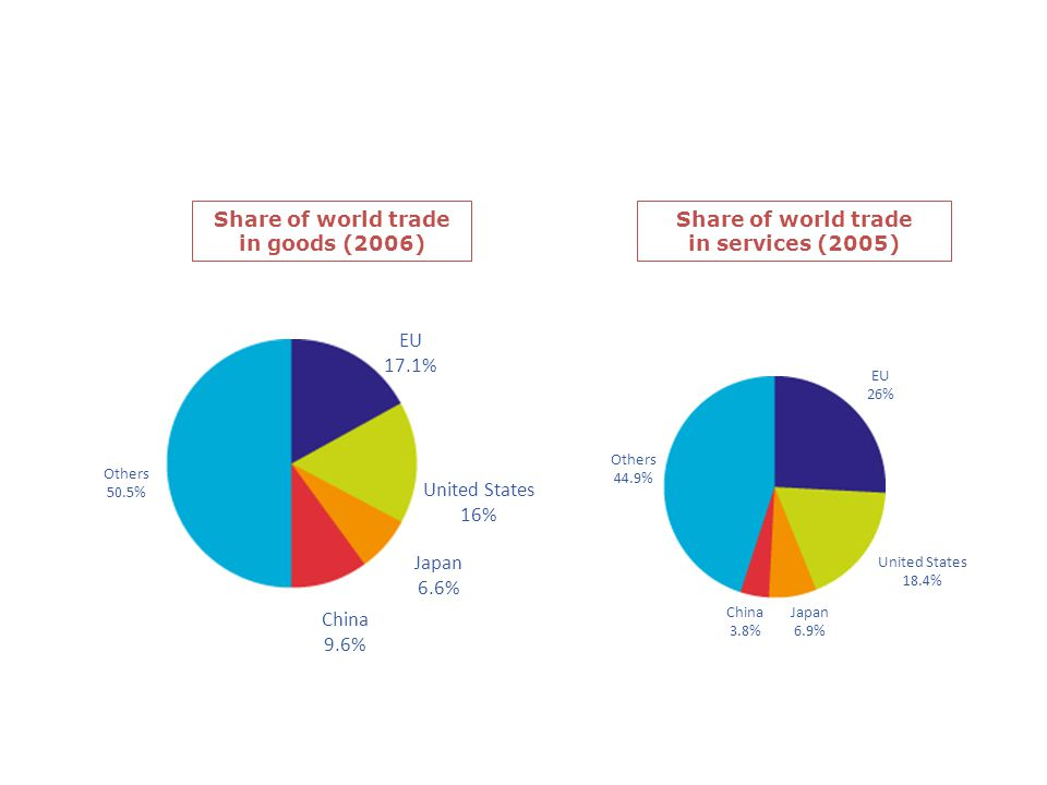 The EU – a major trading power Share of world trade in goods (2006) Share of world trade in services (2005) Others 50.5% EU 17.1% United States 16% Ja