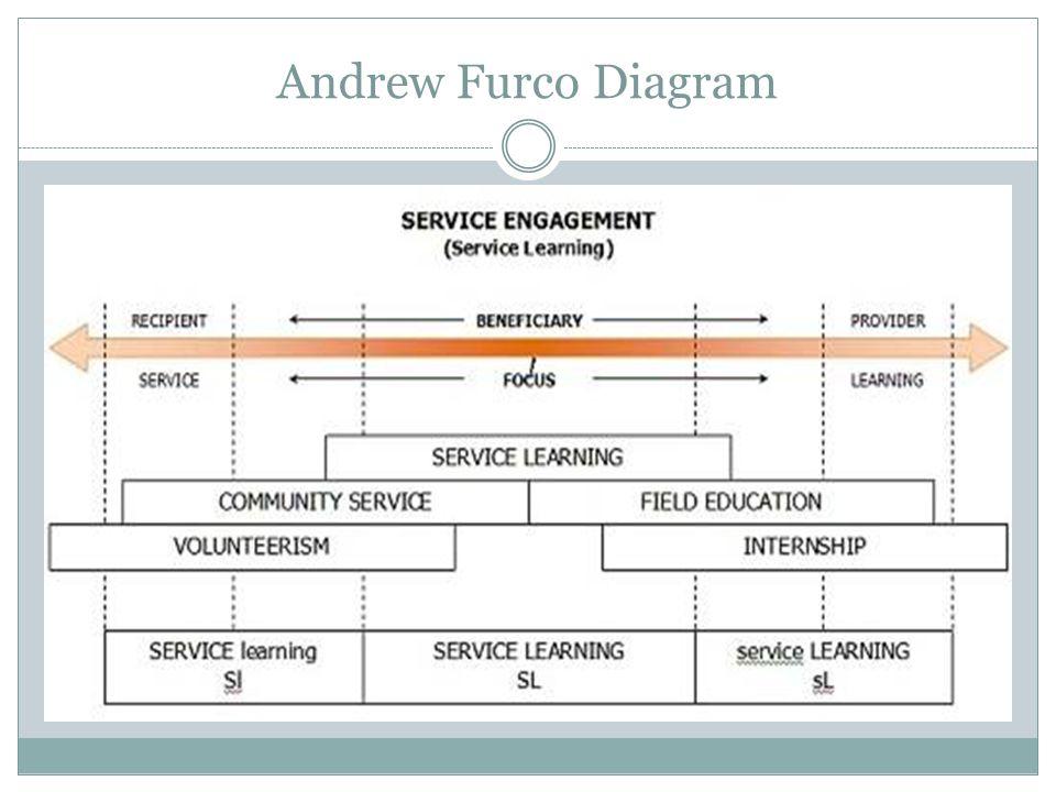 Andrew Furco Diagram