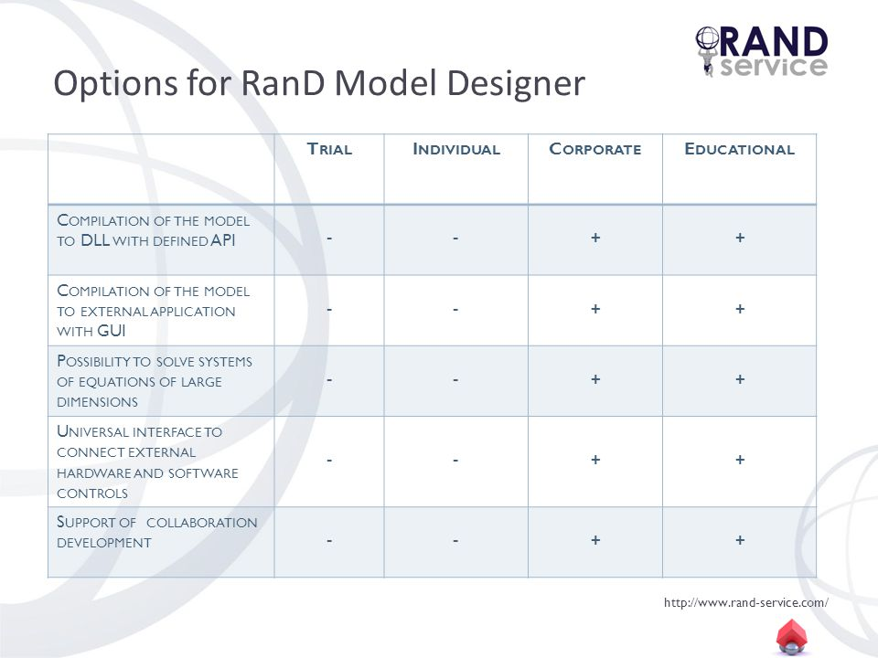 http://www.rand-service.com/ Options for RanD Model Designer T RIAL I NDIVIDUAL C ORPORATE E DUCATIONAL C OMPILATION OF THE MODEL TO DLL WITH DEFINED