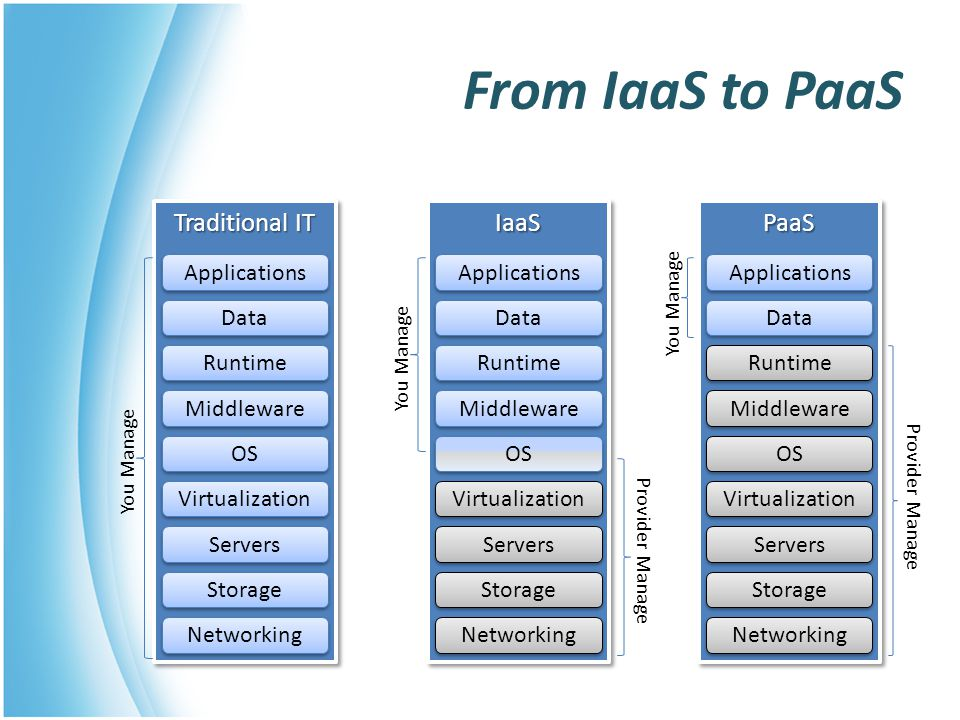 From IaaS to PaaS Traditional IT Networking Storage Servers Virtualization OS Middleware Runtime Data Applications You Manage IaaSIaaS Networking Stor