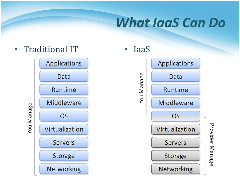What IaaS Can Do Traditional IT IaaS