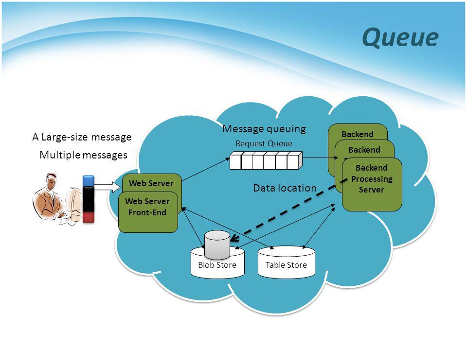 Queue Web Server FE Request Queue Blob StoreTable Store Backend Processing Server Web Server Front-End Multiple messages A Large-size message Data loc