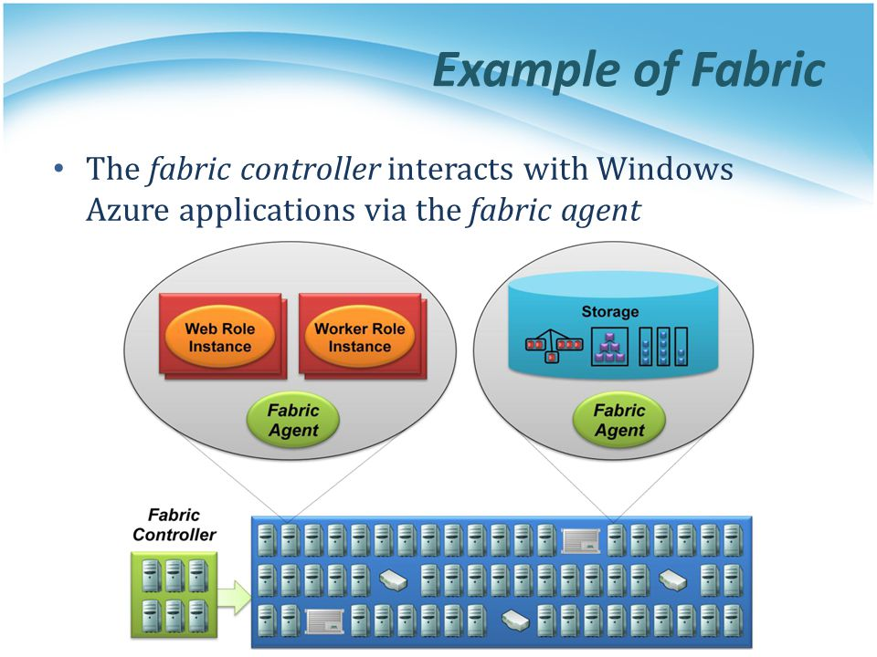 Example of Fabric The fabric controller interacts with Windows Azure applications via the fabric agent