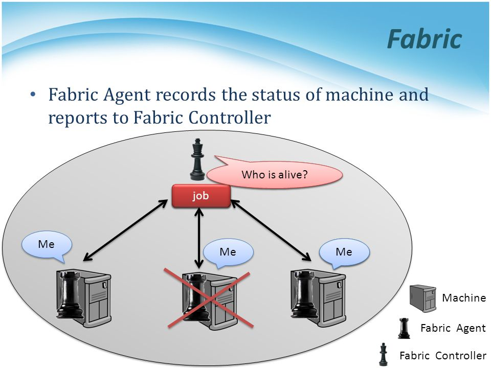 Fabric Fabric Controller Fabric Agent Machine job Me Who is available? job Who is alive? Me Fabric Agent records the status of machine and reports to