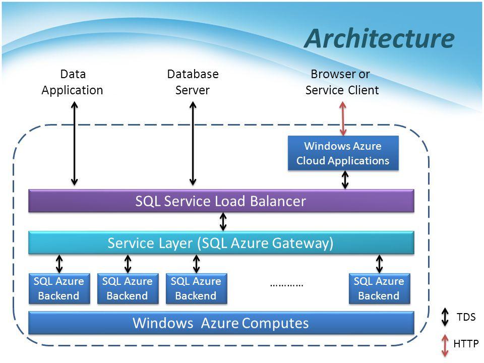 Architecture Windows Azure Computes SQL Azure Backend SQL Azure Backend ………… Service Layer (SQL Azure Gateway) SQL Service Load Balancer Windows Azure