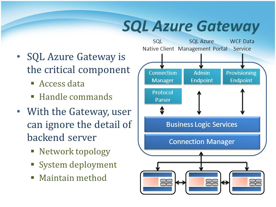 SQL Azure Gateway SQL Azure Gateway is the critical component Access data Handle commands With the Gateway, user can ignore the detail of backend serv