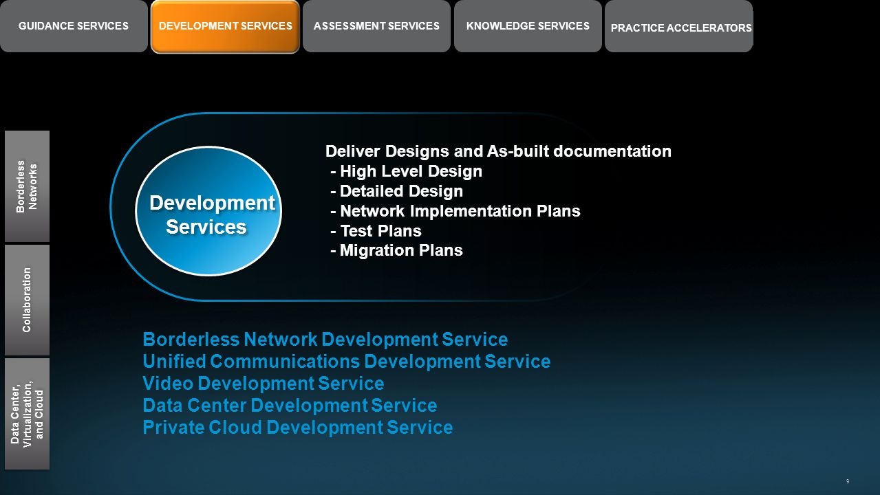 9 DEVELOPMENT SERVICESASSESSMENT SERVICESGUIDANCE SERVICESKNOWLEDGE SERVICES PRACTICE ACCELERATORS Borderless Networks Collaboration Data Center, Virt