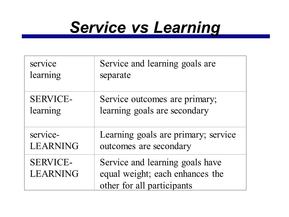 Service vs Learning service learning Service and learning goals are separate SERVICE- learning Service outcomes are primary; learning goals are second