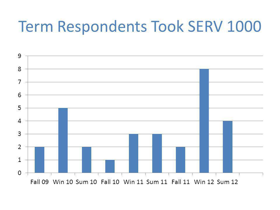Term Respondents Took SERV 1000