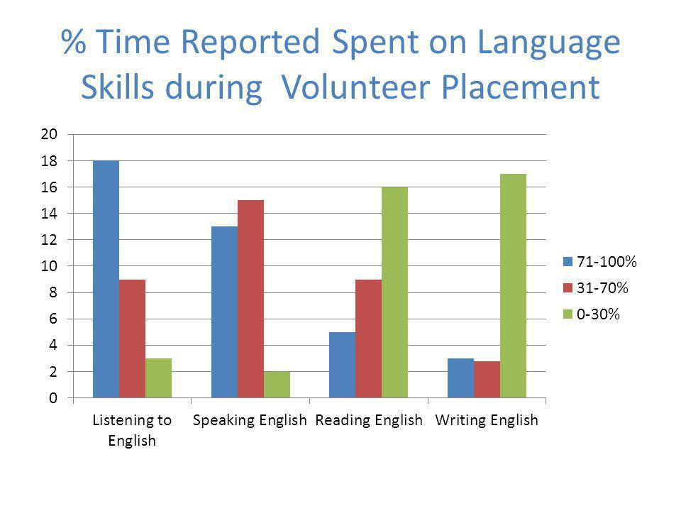 % Time Reported Spent on Language Skills during Volunteer Placement
