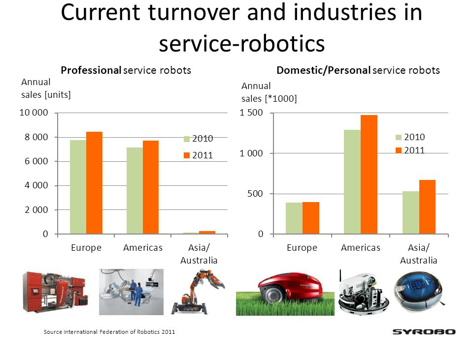 Current turnover and industries in service-robotics Annual sales [units] Annual sales [*1000] Professional service robotsDomestic/Personal service rob