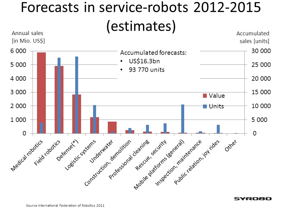 Forecasts in service-robots 2012-2015 (estimates) Annual sales [in Mio. US$] Accumulated sales [units] Accumulated forecasts: US$16.3bn 93 770 units S