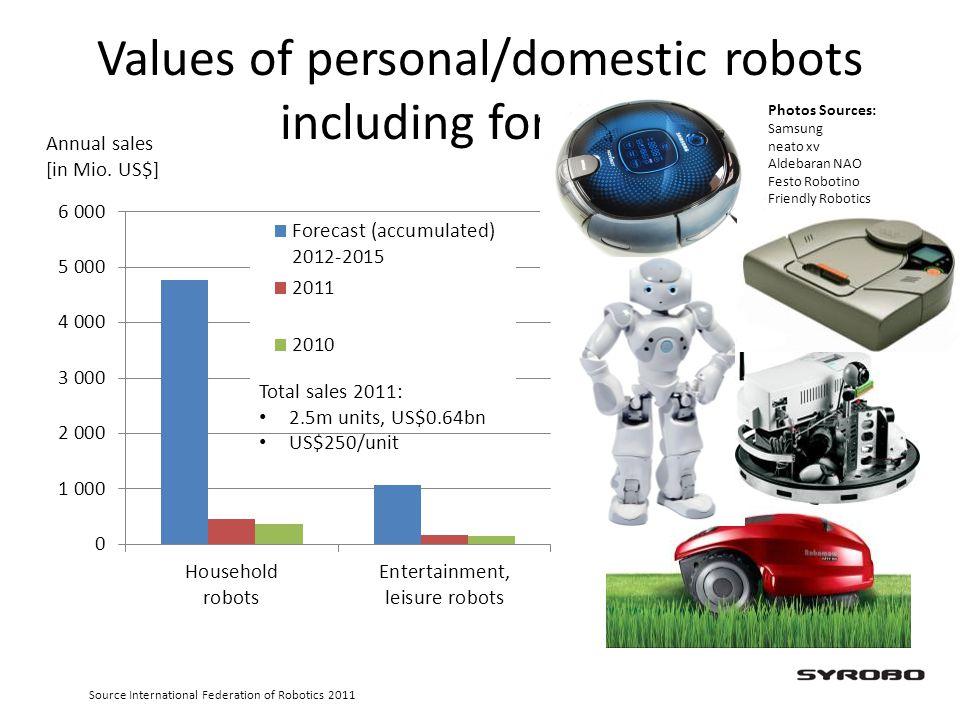 Values of personal/domestic robots including forecasts Annual sales [in Mio. US$] Photos Sources: Samsung neato xv Aldebaran NAO Festo Robotino Friend