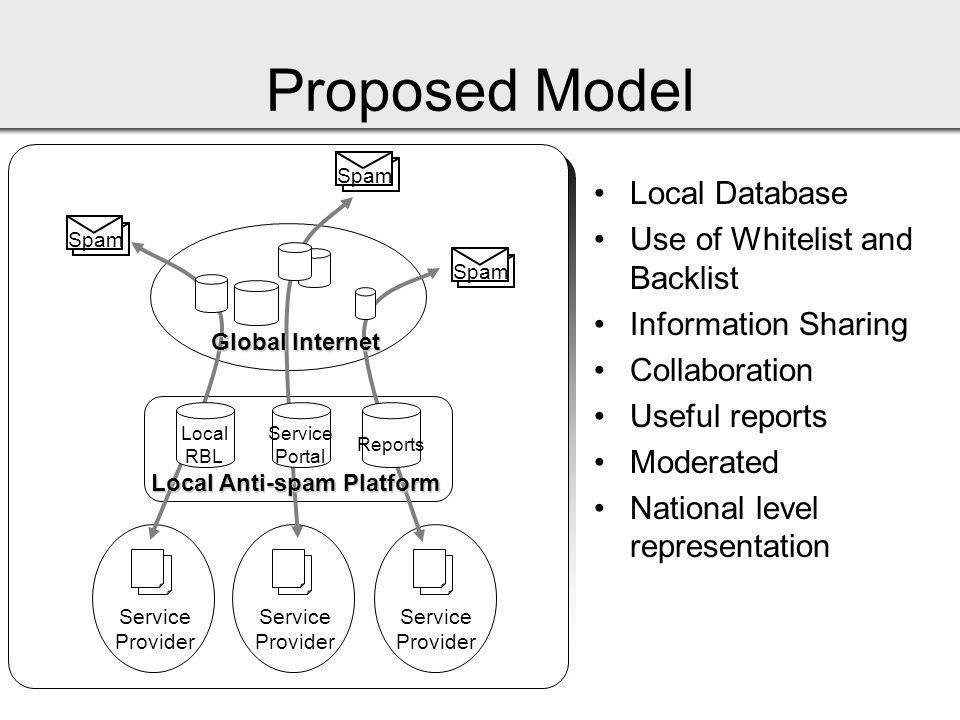 Service Provider Service Provider Service Provider Spam Local Anti-spam Platform Local RBL Service Portal Reports Global Internet Proposed Model Local