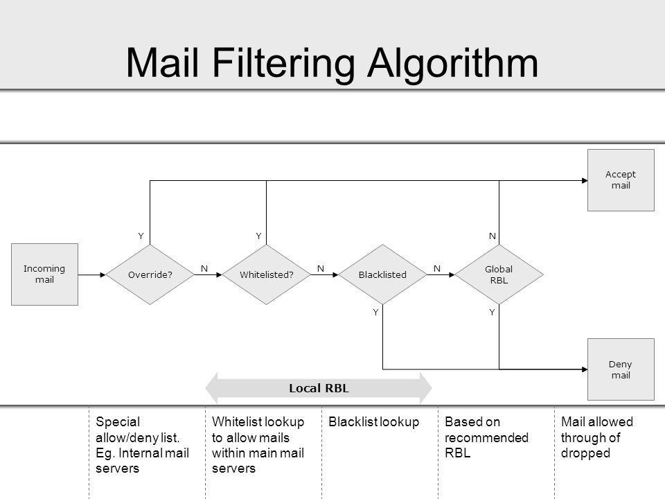 Mail Filtering Algorithm Incoming mail Override. Accept mail N Y Deny mail Special allow/deny list.