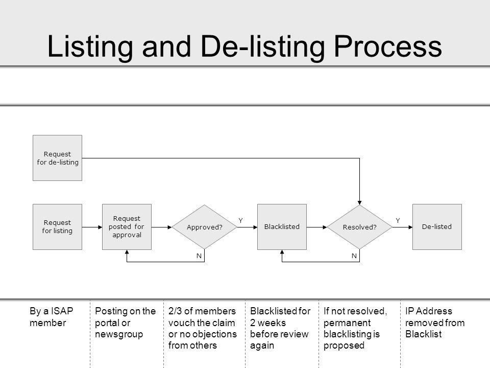 Listing and De-listing Process Request for listing By a ISAP member Request posted for approval Posting on the portal or newsgroup Approved.