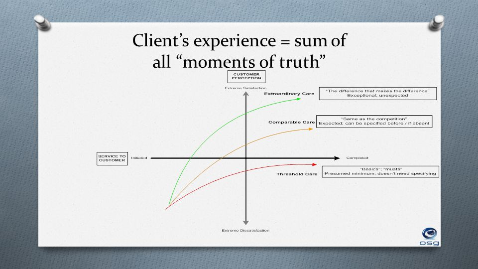 Clients experience = sum of all moments of truth
