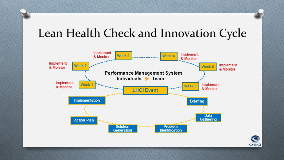 Lean Health Check and Innovation Cycle Performance Management System Implement & Monitor Week 4Week 5Week 6Week 2Week 3 LHCI Event Week 1 Solution Generation ImplementationAction Plan Data Gathering Briefing Problem Identification Implement & Monitor Implement & Monitor Implement & Monitor Implement & Monitor Implement & Monitor IndividualsTeam