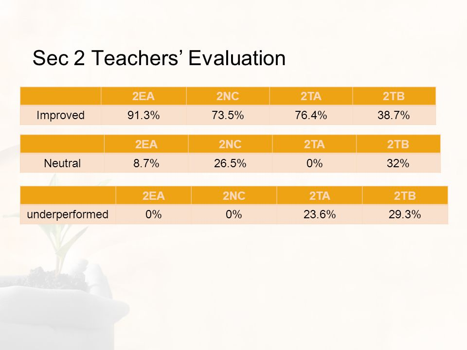 Sec 2 Teachers Evaluation 2EA2NC2TA2TB Improved91.3%73.5%76.4%38.7% 2EA2NC2TA2TB Neutral8.7%26.5%0%32% 2EA2NC2TA2TB underperformed0% 23.6%29.3%