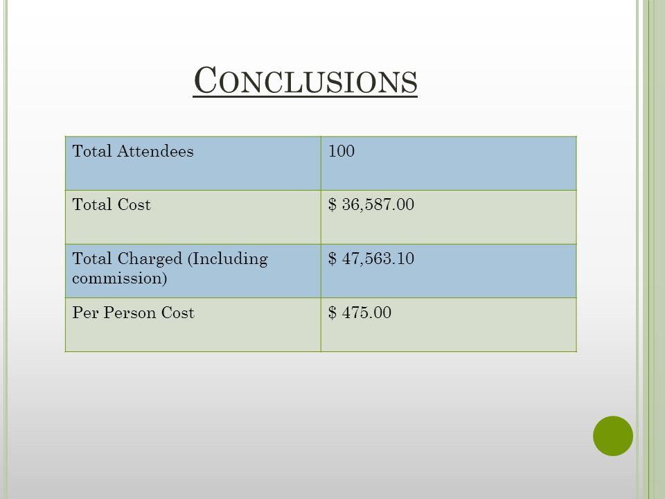C ONCLUSIONS Total Attendees100 Total Cost$ 36, Total Charged (Including commission) $ 47, Per Person Cost$