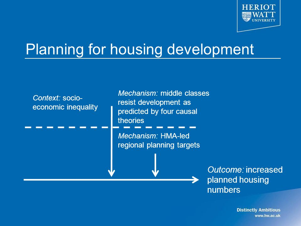 Planning for housing development Mechanism: middle classes resist development as predicted by four causal theories Outcome: increased planned housing numbers Context: socio- economic inequality Mechanism: HMA-led regional planning targets