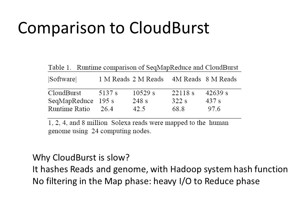Comparison to CloudBurst Why CloudBurst is slow.