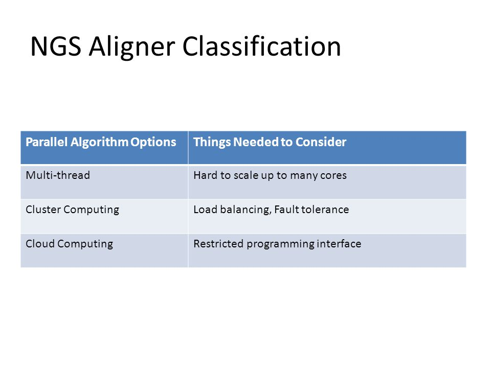 NGS Aligner Classification Parallel Algorithm OptionsThings Needed to Consider Multi-threadHard to scale up to many cores Cluster ComputingLoad balancing, Fault tolerance Cloud ComputingRestricted programming interface