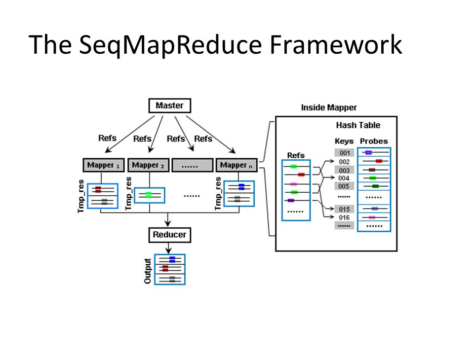 The SeqMapReduce Framework