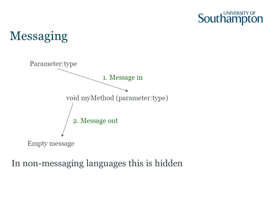 Messaging void myMethod (parameter:type) Empty message Parameter:type 1.