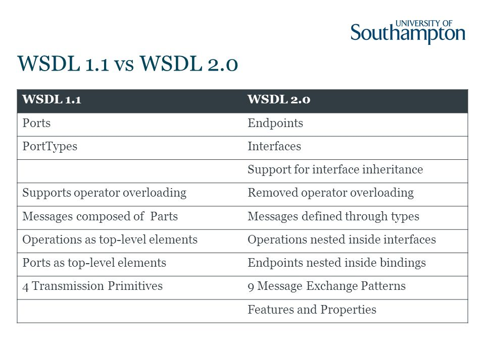 WSDL 1.1 vs WSDL 2.0 WSDL 1.1WSDL 2.0 PortsEndpoints PortTypesInterfaces Support for interface inheritance Supports operator overloadingRemoved operator overloading Messages composed of PartsMessages defined through types Operations as top-level elementsOperations nested inside interfaces Ports as top-level elementsEndpoints nested inside bindings 4 Transmission Primitives9 Message Exchange Patterns Features and Properties