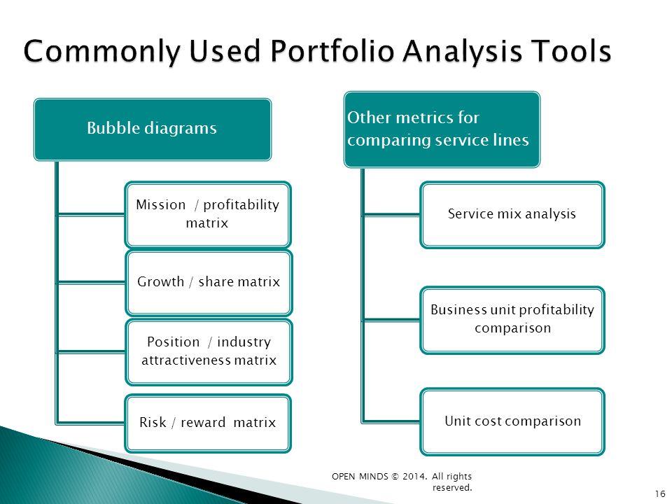 Bubble diagrams Mission / profitability matrix Growth / share matrix Position / industry attractiveness matrix Risk / reward matrix Other metrics for