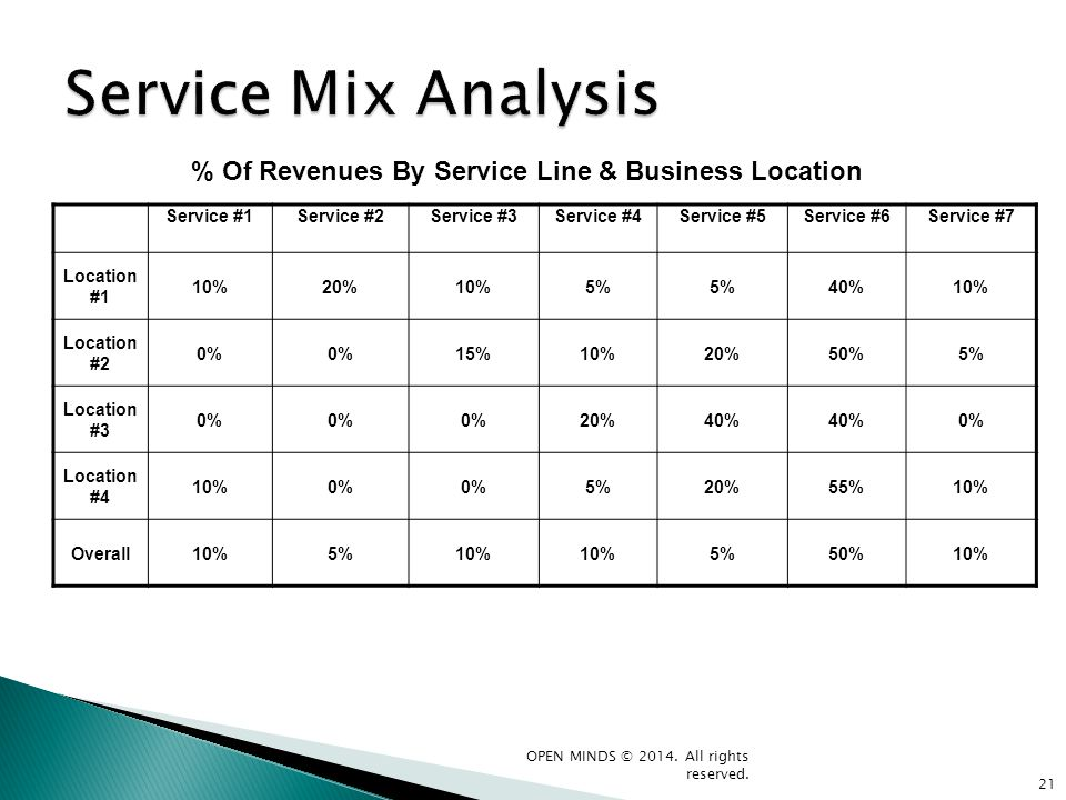Service #1Service #2Service #3Service #4Service #5Service #6Service #7 Location #1 10%20%10%5% 40%10% Location #2 0% 15%10%20%50%5% Location #3 0% 20%