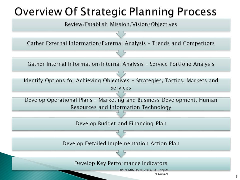 3 Develop Key Performance Indicators Develop Detailed Implementation Action Plan Develop Budget and Financing Plan Develop Operational Plans – Marketi