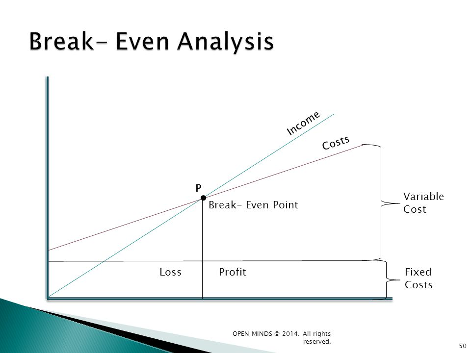 Break- Even Point LossProfit Variable Cost Fixed Costs Income Costs P 50 OPEN MINDS © 2014. All rights reserved.