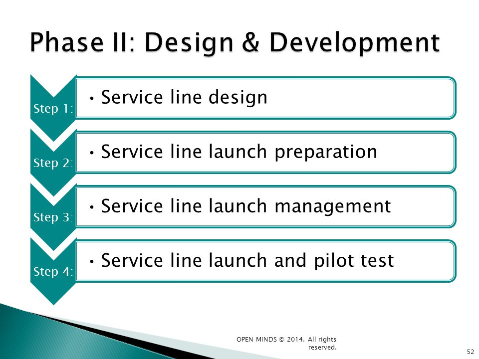 Step 1: Service line design Step 2: Service line launch preparation Step 3: Service line launch management Step 4: Service line launch and pilot test