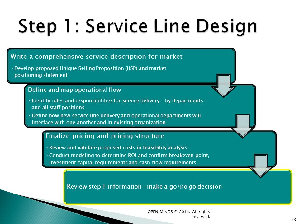 Write a comprehensive service description for market Develop proposed Unique Selling Proposition (USP) and market positioning statement Define and map