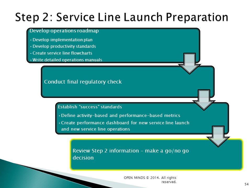 Develop operations roadmap Develop implementation plan Develop productivity standards Create service line flowcharts Write detailed operations manuals