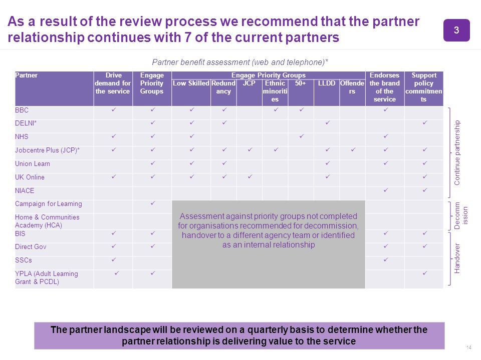 14 As a result of the review process we recommend that the partner relationship continues with 7 of the current partners The partner landscape will be reviewed on a quarterly basis to determine whether the partner relationship is delivering value to the service Partner benefit assessment (web and telephone)* 3 Continue partnership Partner Drive demand for the service Engage Priority Groups Endorses the brand of the service Support policy commitmen ts Low SkilledRedund ancy JCPEthnic minoriti es 50+LLDDOffende rs BBC DELNI* NHS Jobcentre Plus (JCP)* Union Learn UK Online NIACE Campaign for Learning Home & Communities Academy (HCA) BIS Direct Gov SSCs YPLA (Adult Learning Grant & PCDL) Decomm ission Handover Assessment against priority groups not completed for organisations recommended for decommission, handover to a different agency team or identified as an internal relationship