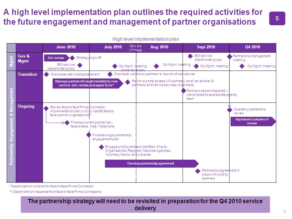 24 A high level implementation plan outlines the required activities for the future engagement and management of partner organisations The partnership strategy will need to be revisited in preparation for the Q4 2010 service delivery June 2010July 2010Aug 2010Sept 2010Q4 2010 Mgmt Gov & Mgmt Partnership Engagement & Management Transition Ongoing High level implementation plan Distribute web holding statement Remove portal access (10 partners), email an adviser (5 partners) and call me services (4 partners) Manage partners through transition to new service (inc.