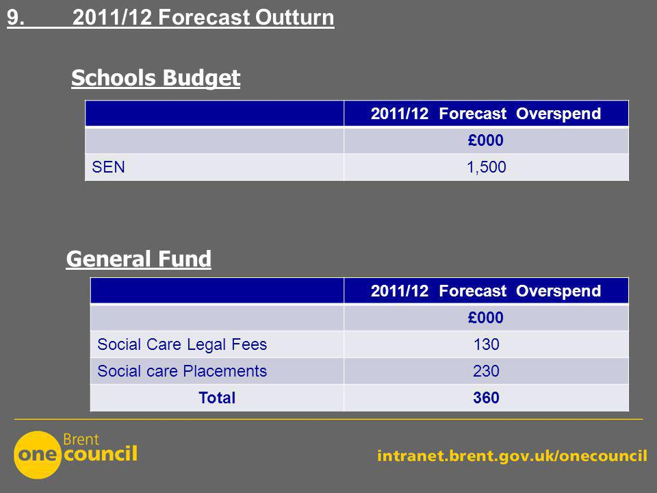 9. 2011/12 Forecast Outturn 2011/12 Forecast Overspend £000 SEN1,500 Schools Budget General Fund 2011/12 Forecast Overspend £000 Social Care Legal Fee