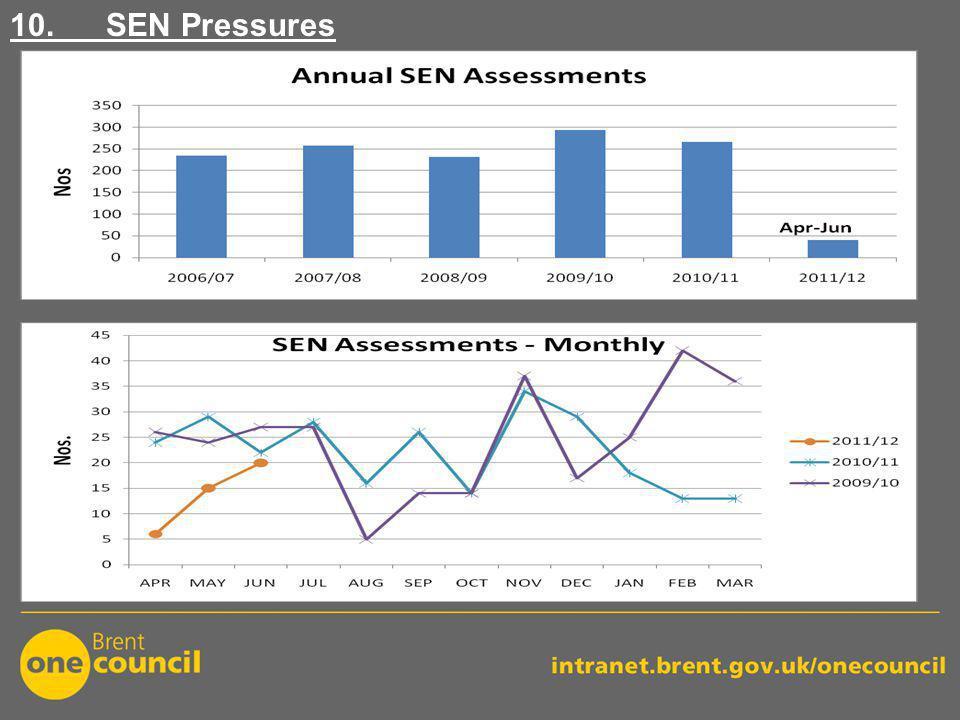 10. SEN Pressures