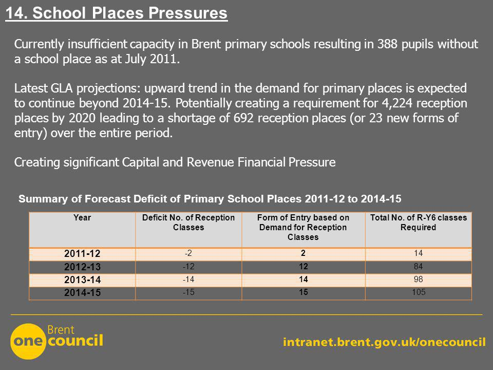 Currently insufficient capacity in Brent primary schools resulting in 388 pupils without a school place as at July 2011.