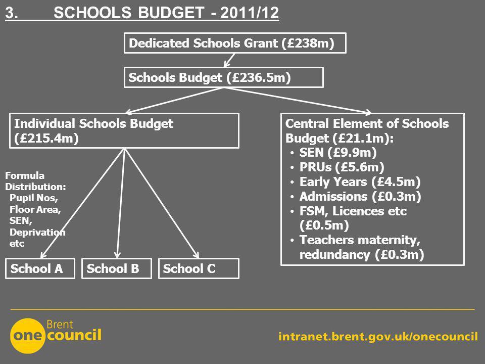 3. SCHOOLS BUDGET - 2011/12 Schools Budget (£236.5m) Individual Schools Budget (£215.4m) School CSchool BSchool A Central Element of Schools Budget (£