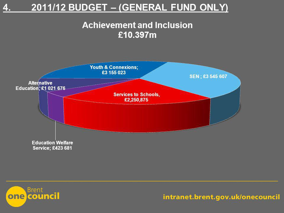 4. 2011/12 BUDGET – (GENERAL FUND ONLY)