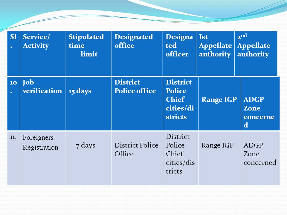 10. Job verification15 days District Police office District Police Chief cities/di stricts Range IGPADGP Zone concerne d 11. Foreigners Registration 7