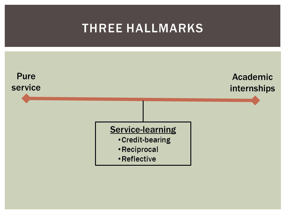 THREE HALLMARKS Pure service Academic internships Service-learning Credit-bearing Reciprocal Reflective