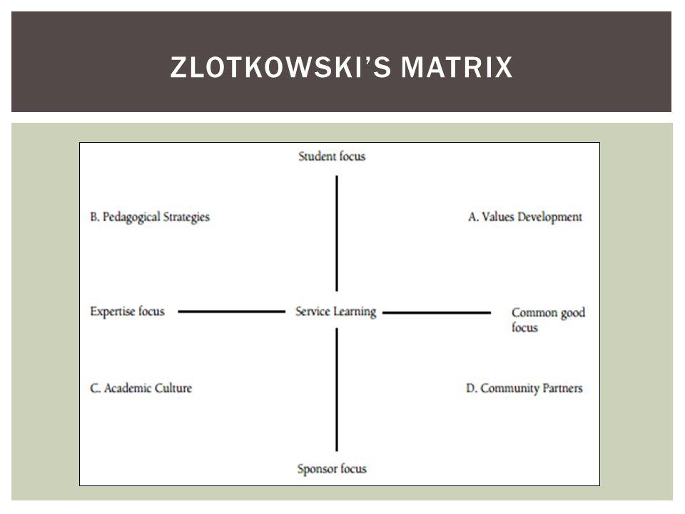 ZLOTKOWSKIS MATRIX