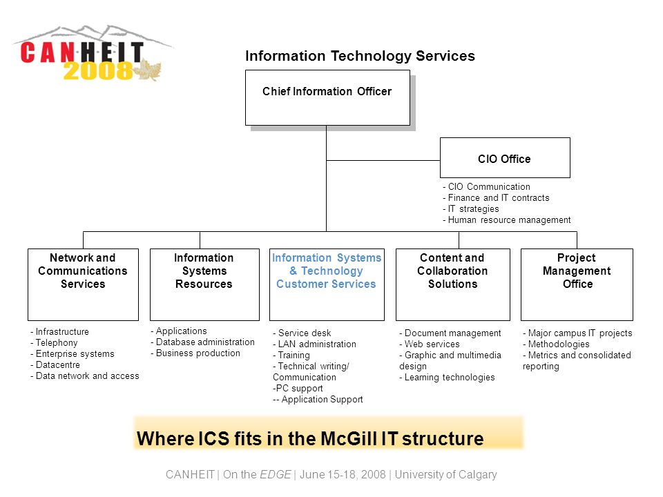 Where ICS fits in the McGill IT structure CANHEIT | On the EDGE | June 15-18, 2008 | University of Calgary Chief Information Officer Network and Communications Services Information Systems & Technology Customer Services Content and Collaboration Solutions Project Management Office CIO Office Information Systems Resources - Infrastructure - Telephony - Enterprise systems - Datacentre - Data network and access - Applications - Database administration - Business production - Service desk - LAN administration - Training - Technical writing/ Communication -PC support -- Application Support - Document management - Web services - Graphic and multimedia design - Learning technologies Information Technology Services - CIO Communication - Finance and IT contracts - IT strategies - Human resource management - Major campus IT projects - Methodologies - Metrics and consolidated reporting