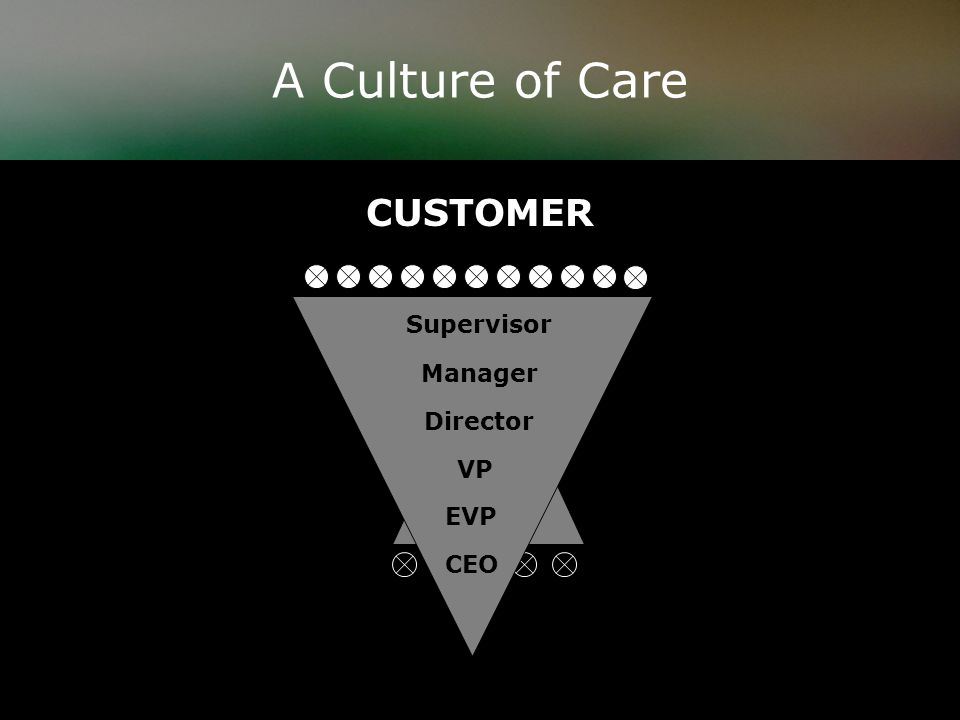 A Culture of Care CEOSupervisor Manager Director VP EVP CEO CUSTOMER