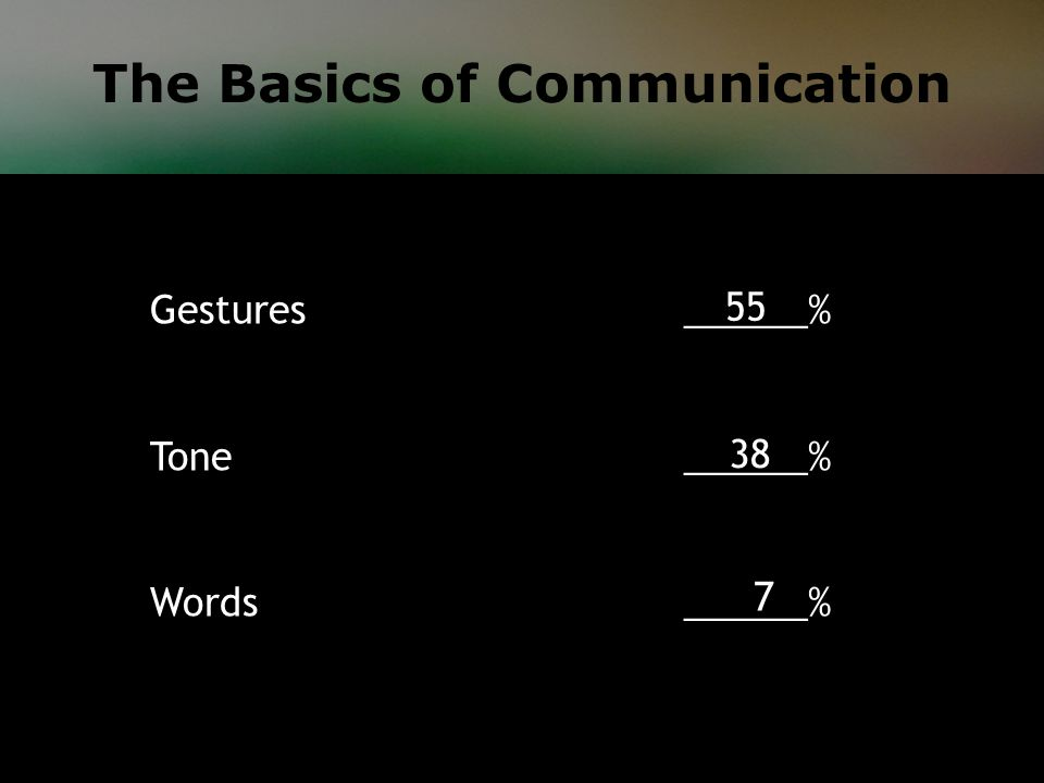 The Basics of Communication Gestures ______% Tone ______% Words ______% 55 38 7